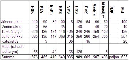 veneiden talvisäilytys hinnat